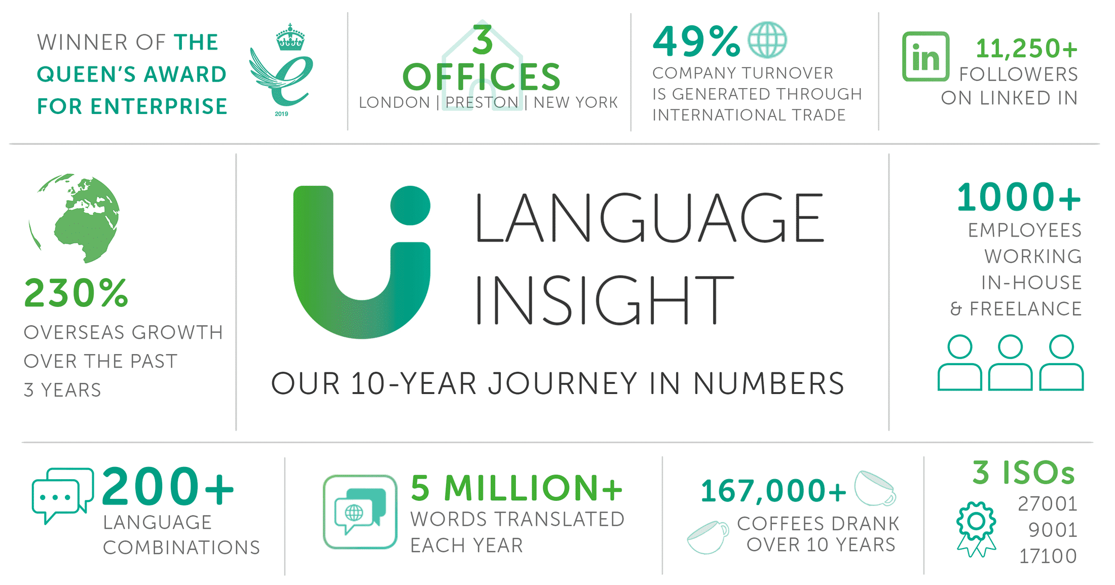 Language Insight's 10-year journey in numbers
